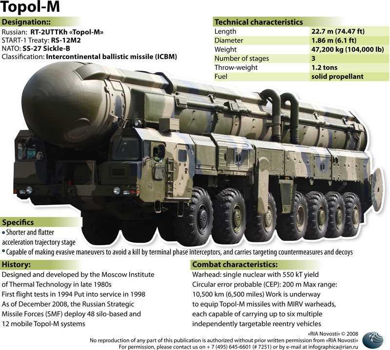 Tên lửa đạn đạo Topol-M, một trong những tên lửa được Nga sử dụng