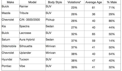 Dữ liệu chi tiết về mức độ của những dòng xe ít vi phạm nhất