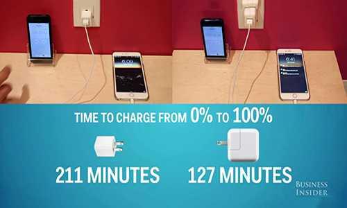 Với cách sạc mới này, bạn sẽ giảm được gần một nửa thời gian để sạc đầy pin iPhone.