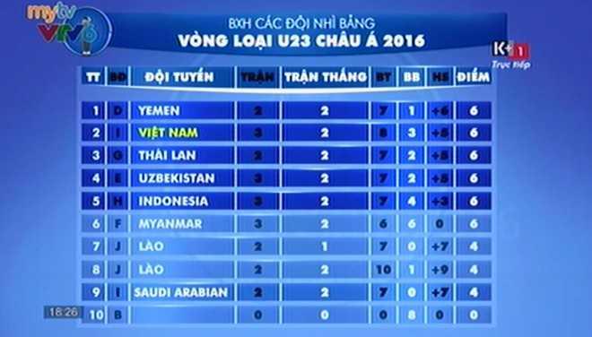 U23 Việt Nam tạm xếp thứ 2 trong số những đội nhì bảng xuất sắc nhất