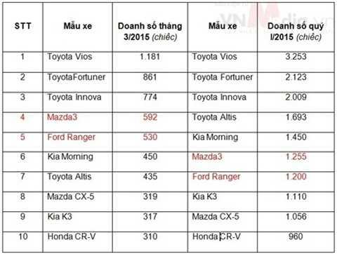 Top 10 xe bán chạy nhất tháng 3 và quý I/2015. (nguồn: VAMA)