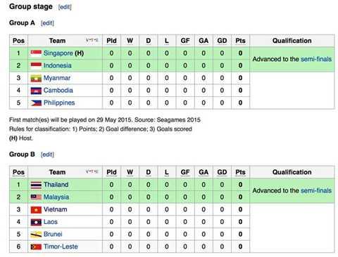 Kết quả bốc thăm SEA Games 28.