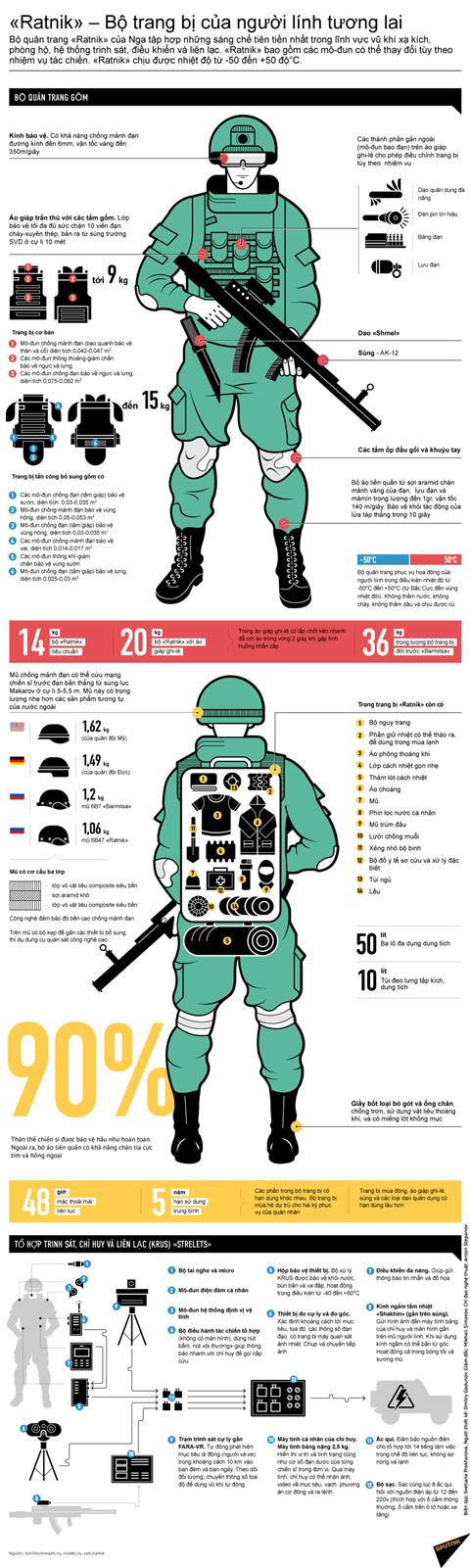 Bộ quân trang cực hiện đại của binh lính Nga - Ảnh: Sputnik
