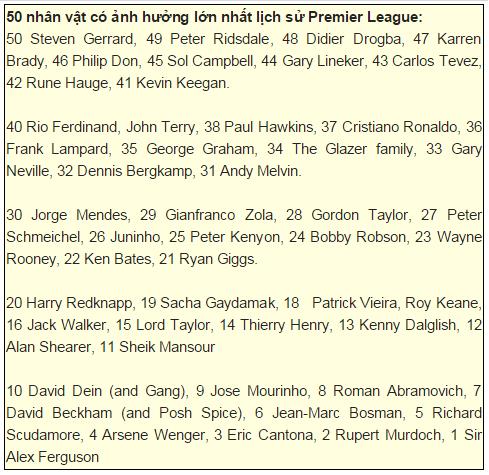 Danh sách 50 nhân vật có ảnh hưởng lớn nhất lịch sử Premier League của Daily Mail