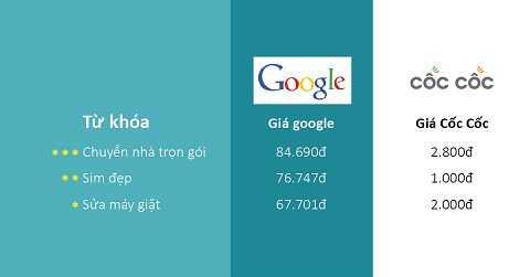 So sánh giá quảng cáo từ khóa của 2 nhà cung cấp: Cốc Cốc và Google