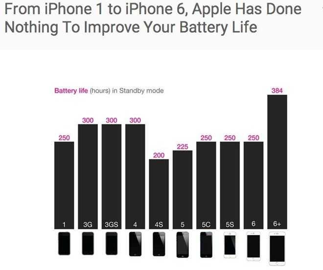 Thời lượng pin của iPhone đã rất lâu rồi không được cải thiện