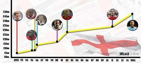 8 lần các cầu thủ Anh phá kỷ lục chuyển nhượng