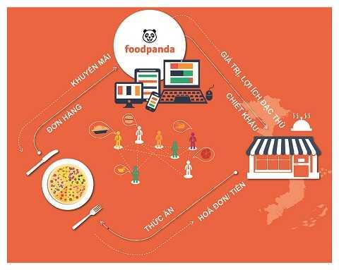 Mô hình kinh doanh trang web đặt hàng thức ăn trực tuyến của foodpanda.