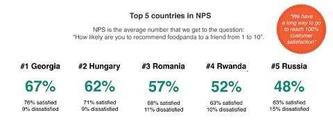 Mức độ hài lòng của khách hàng với foodpanda tại 5 quốc gia.