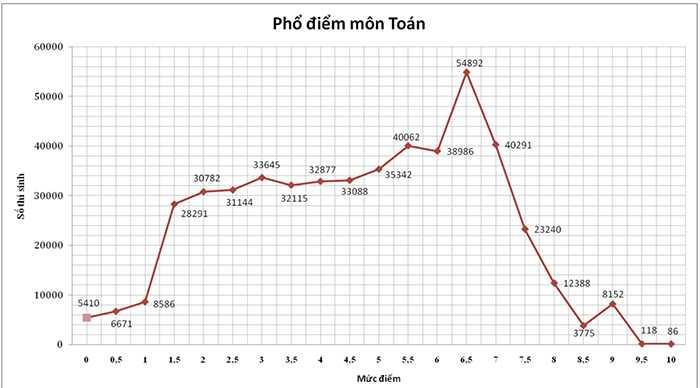 Phổ điểm môn Toán điều chỉnh lại đồ họa số liệu cho chính xác theo từng cột