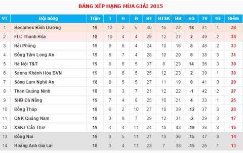 Bảng xếp hạng V-League sau lượt trận đấu sớm vòng 19 vừa qua
