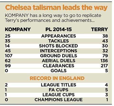 Terry hơn hẳn Kompany mùa giải trước