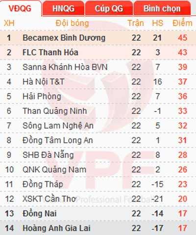 Bảng xếp hạng V-League 2015 sau vòng 22