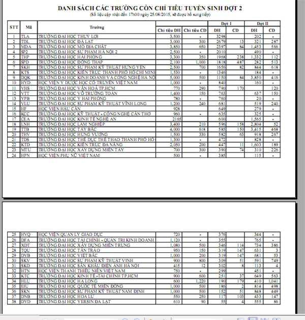 Danh sách 38 trường xét tuyển trong đợt 2