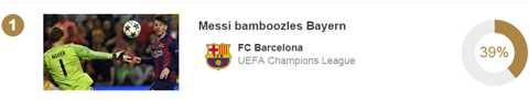 Pha làm bàn vào lưới Bayern Munich của Messi ở bán kết đứng đầu với 39% phiếu bình chọn.