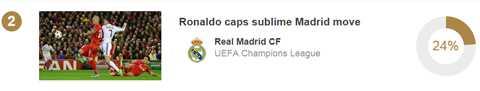 Bàn thắng vào lưới Liverpool, mở tỷ số cho Real Madrid của Ronaldo ở vòng bảng nhận 24% phiếu bầu.