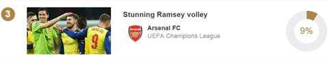 Pha bắt vô lê của Ramsey trong trận Arsenal thắng Galatasaray 4-1 ở vòng bảng, đứng thứ 3 với 9% phiếu bầu.