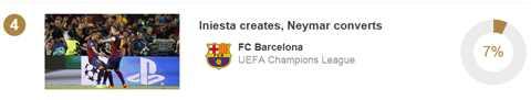 Bàn thắng vào lưới PSG ở vòng tứ kết của Neymar đứng thứ 4 với 7% phiếu bầu.