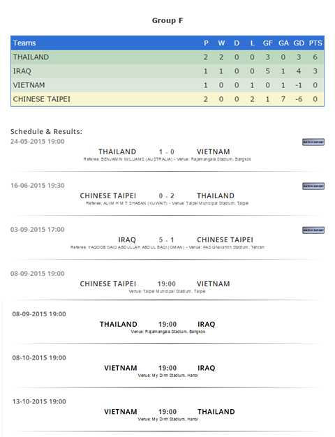 Cục diện bảng F vòng loại World Cup 2018
