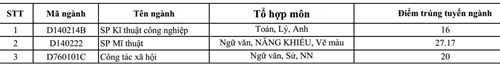 Điểm chuẩn NV2 của Đại học Sư phạm Hà Nội