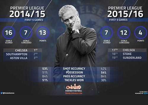 Mourinho khởi đầu không như ý