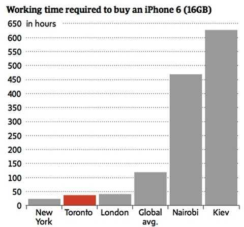 Số giờ làm việc (ngày 8 tiếng) của người dân các thành phố cần để mua iPhone. Nguồn: UBS.