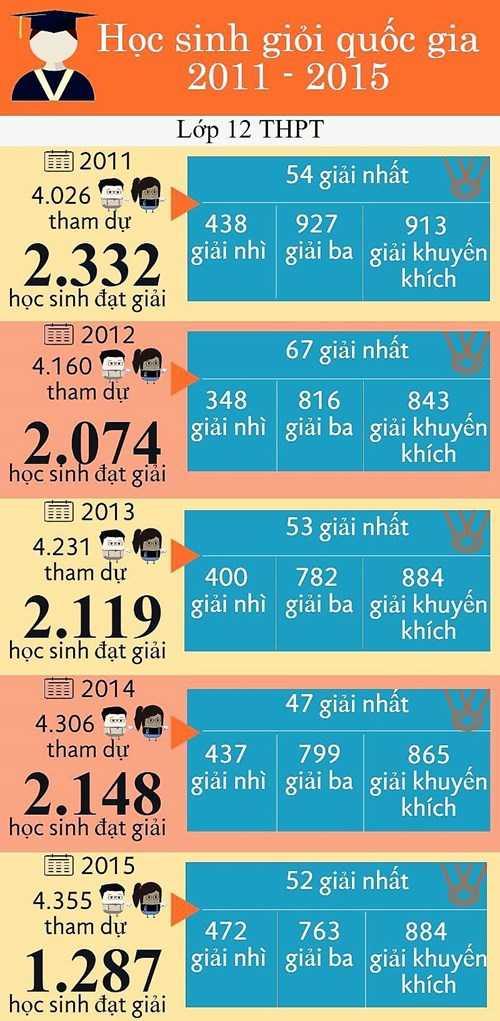 Học sinh giỏi quốc gia giai đoạn 2011-2015 (Ảnh: GDTĐ)