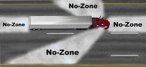 Những khu vực đề chữ No-Zone là điểm mù của xe tải, bạn không nên đi vào