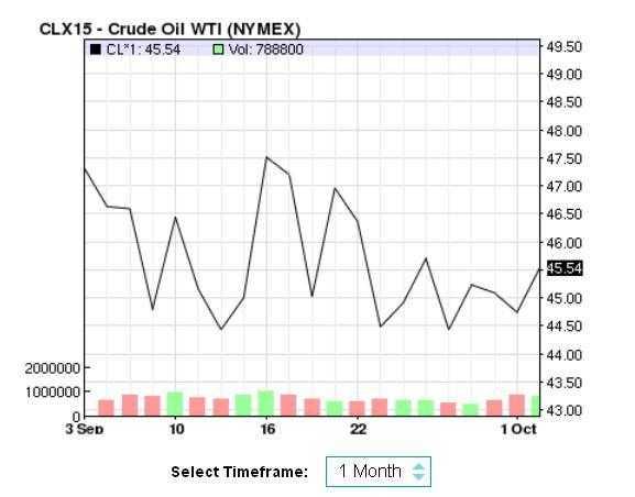 Biểu đồ diễn biến giá dầu thế giới trong các phiên từ ngày 3/9 đến ngày 2/10