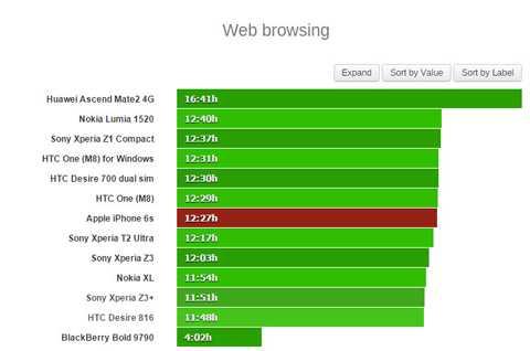 Thời gian trình duyệt web