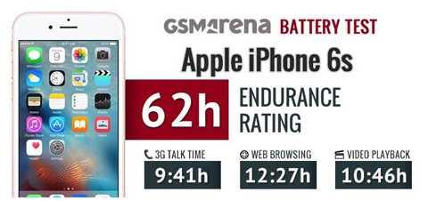 """Tổng thời gian """"trụ"""" được của pin iPhone 6S là 62 giờ"""