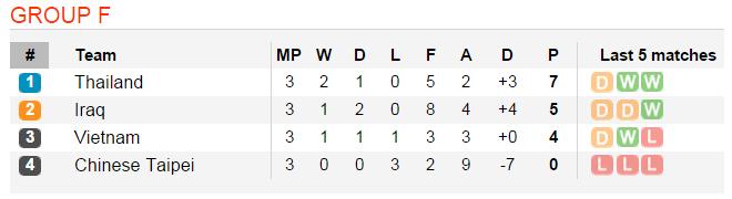 Cục diện Bảng F, vòng loại thứ 2 World Cup 2018 khu vực châu Á