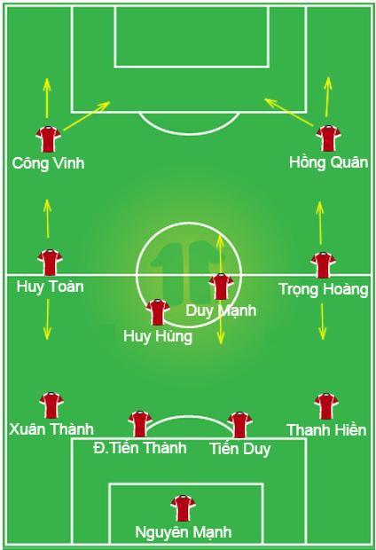 Vị trí và hướng di chuyển chủ đạo của đội hình Việt Nam trong trận hòa 1-1 Iraq
