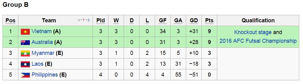 Cục diện bảng B giải vô địch futsal ĐNÁ 2015 saz 3 lượt trận