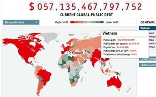Theo trang The Economist, nợ công của Việt Nam đang ở mức xấp xỉ 92,641 tỷ USD, trung bình mỗi người đang gánh 1.016 USD