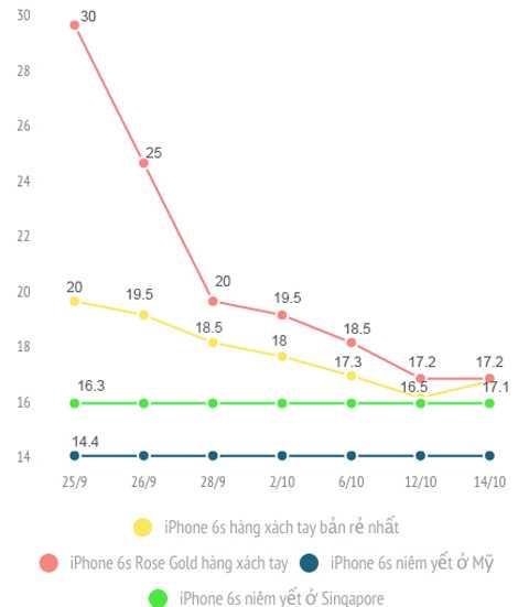 Biểu đồ so sánh giá iPhone 6s xách tay ở Việt Nam. (đơn vị: triệu đồng)