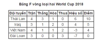 Xếp hạng hiện tại ởBảng F vòng loại thứ 2 World Cup 2018