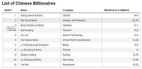 Danh sách 11 tỷ phú giàu nhất Trung Quốc hiện nay.