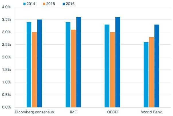 Bảng số liệu dự báo tăng trưởng kinh tế thế giới của Bloomberg, IMF, OECD và World Bank trong các năm 2014, 2015 và 2016