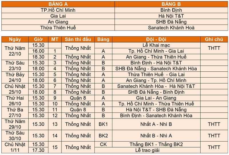 VCK U21 báo Thanh Niên cúp CLEAR MEN năm 2015