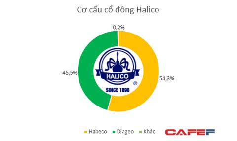 chào bán của Halico