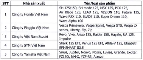 5 hãng xe thuộc VAMM và dòng sản phẩm hiện tại.