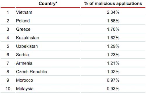 Nguy cơ lây nhiễm mã độc của Việt Nam cao nhất thế giới (Nguồn: Kaspersky 2014)