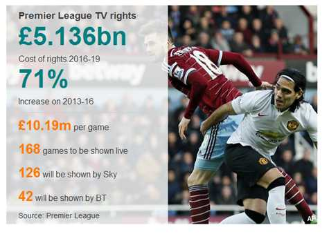 Giá bản quyền Premier League ở Anh tăng 71% sau 3 năm