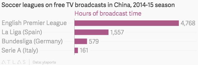 Thời lượng phát sóng các giải đấu ở Trung Quốc mùa giải 2014-15