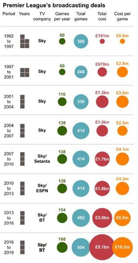 Thống kê tiền bản quyền ngoại hạng Anh qua các thời kỳ