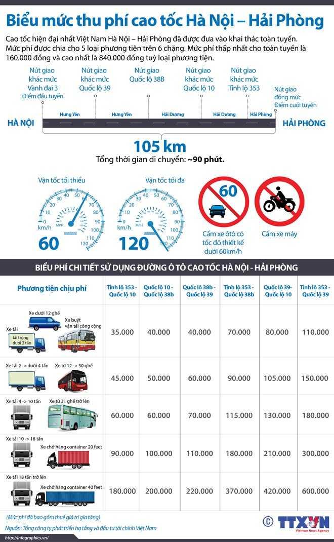 Mức phí tuyến cao tốc Hà Nội - Hải Phòng (Ảnh: Vietnamplus)