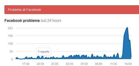 Lượng báo lỗi trên Facebook tăng đột biến vào đầu giờ chiều.