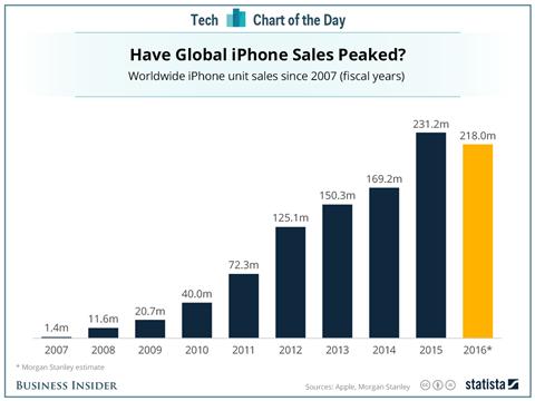 Doanh số bán hàng iPhone gần như đã đạt đỉnh và được dự báo sẽ giảm trong năm 2016