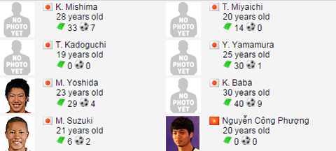 Công Phượng là 1 trong 7 tiền đạo của Mito Hollyhock mùa tới. Trong ảnh, Yoshida vừa đã chuyển tới JEF United Chiba.